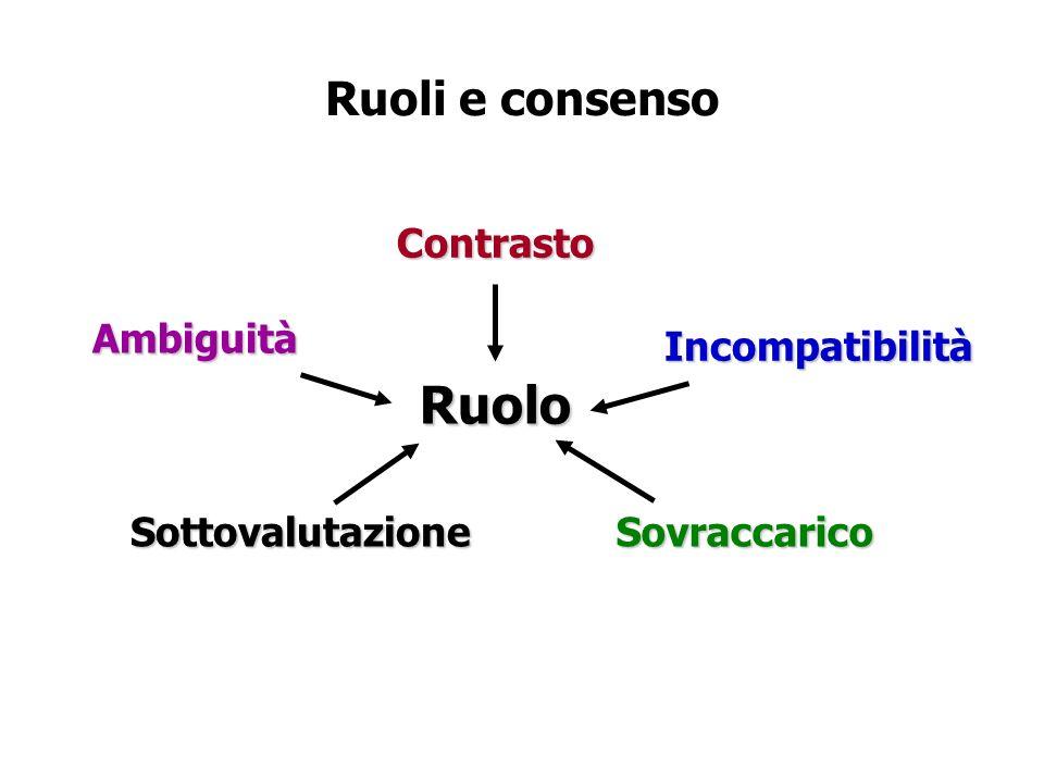 Ruoli e consensoContrastoRuolo Ambiguità SottovalutazioneSovraccarico Incompatibilità