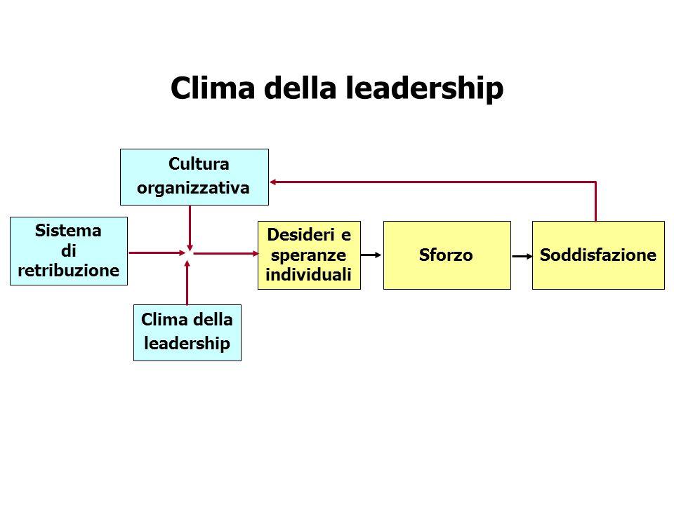 Clima della leadership Sistema di retribuzione Cultura organizzativa Clima della leadership Desideri e speranze individuali Sforzo Soddisfazione