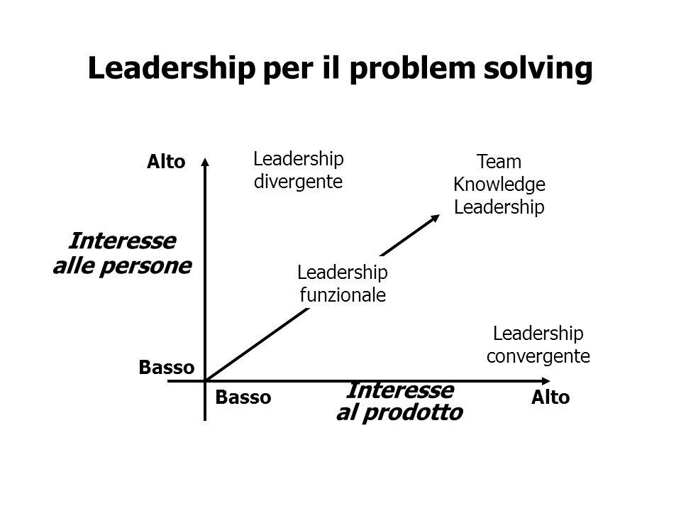 Leadership per il problem solving Alto Basso AltoBasso Interesse alle persone Interesse al prodotto Leadership divergente Leadership funzionale Team K