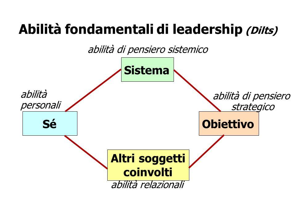 Abilità fondamentali di leadership (Dilts) Sistema abilità di pensiero sistemico Sé abilità personali Altri soggetti coinvolti abilità relazionali Obi