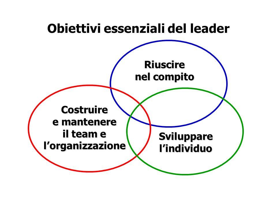 Obiettivi essenziali del leader Riuscire nel compito Costruire e mantenere il team e lorganizzazione Svilupparelindividuo