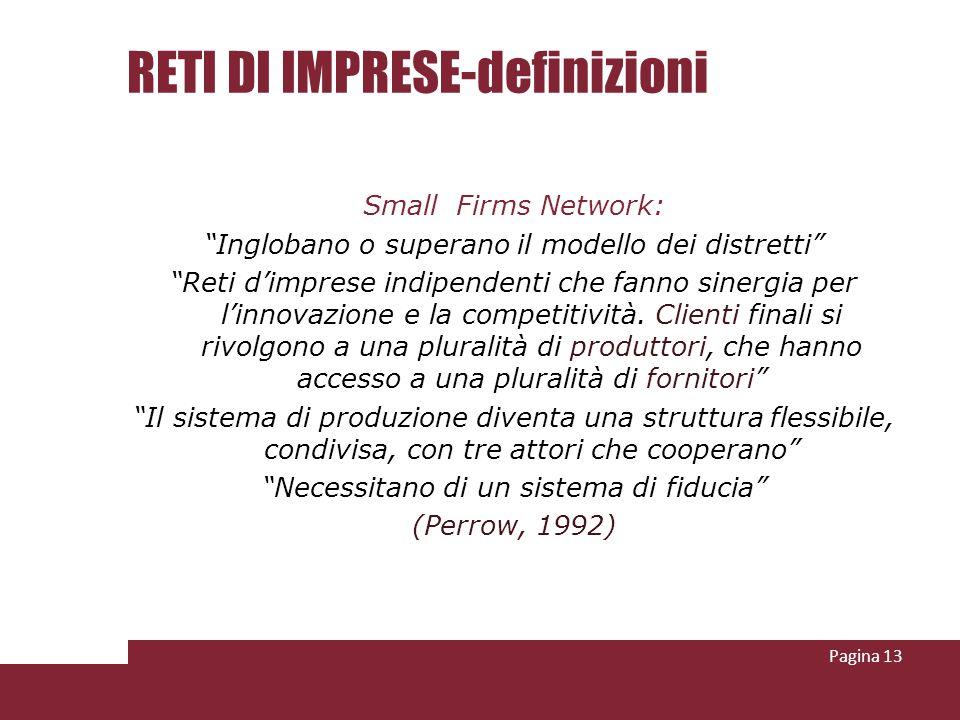 RETI DI IMPRESE-definizioni Small Firms Network: Inglobano o superano il modello dei distretti Reti dimprese indipendenti che fanno sinergia per linno