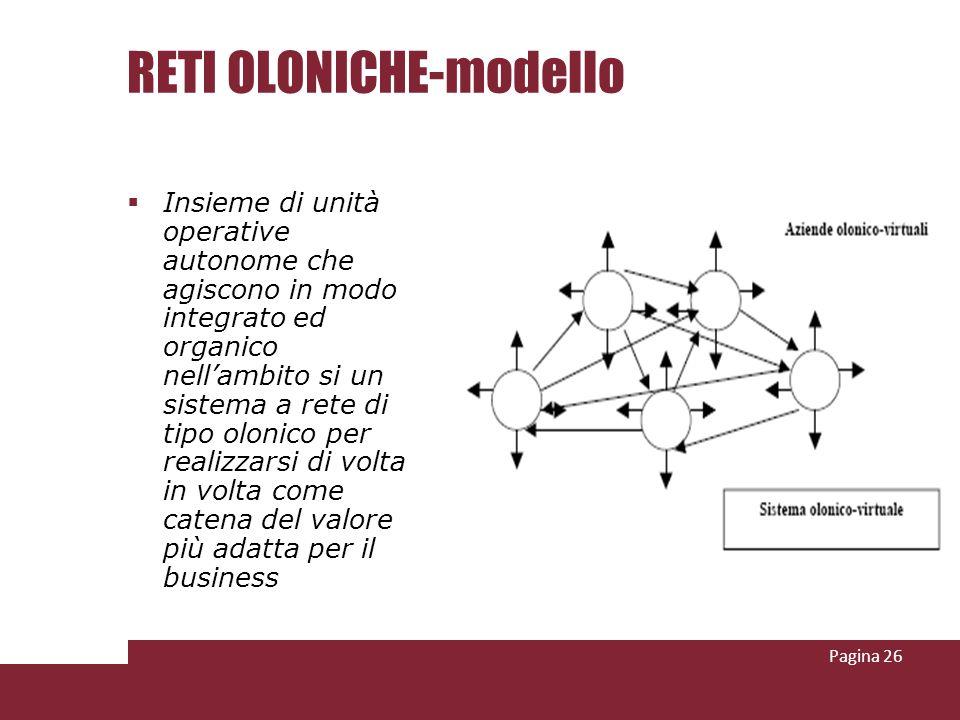 RETI OLONICHE-modello Insieme di unità operative autonome che agiscono in modo integrato ed organico nellambito si un sistema a rete di tipo olonico p