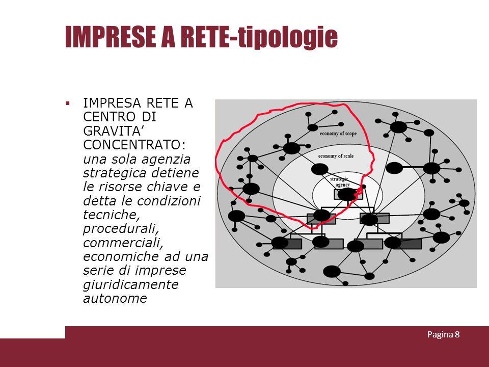 IMPRESE A RETE-tipologie IMPRESA RETE A CENTRO DI GRAVITA CONCENTRATO: una sola agenzia strategica detiene le risorse chiave e detta le condizioni tec