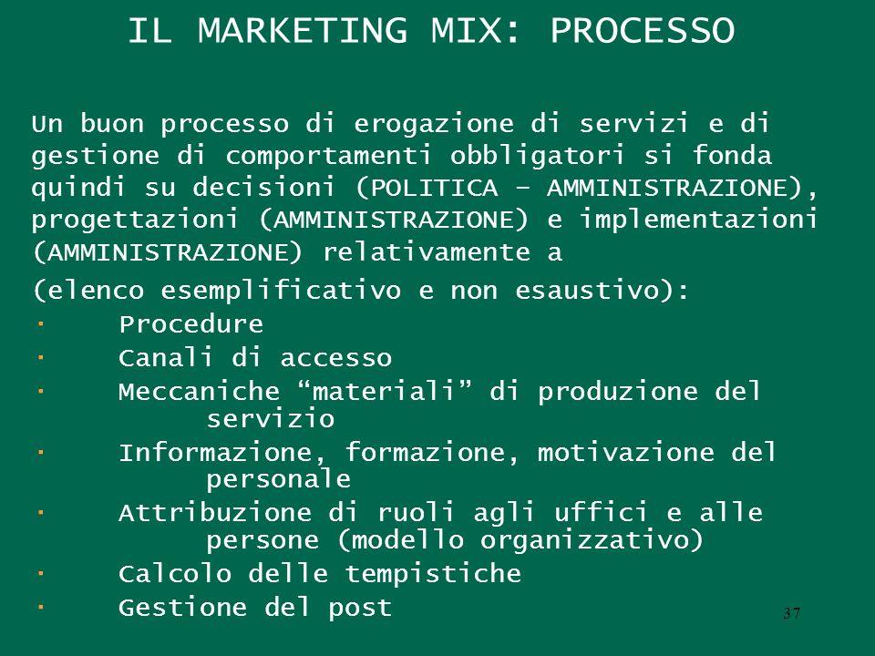 IL MARKETING MIX: PROCESSO Un buon processo di erogazione di servizi e di gestione di comportamenti obbligatori si fonda quindi su decisioni (POLITICA