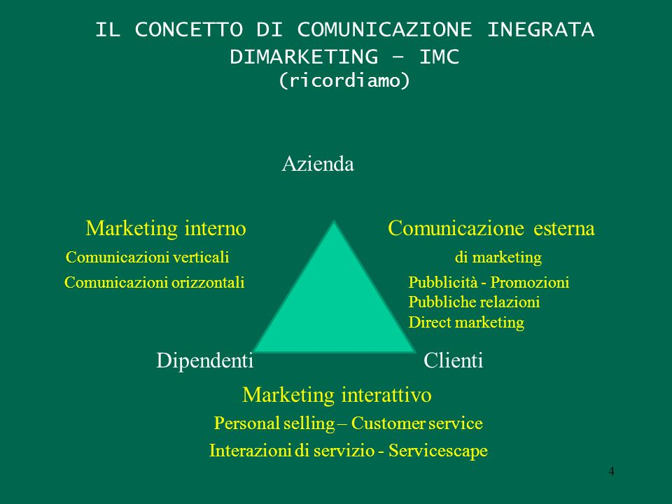 IL CONCETTO DI COMUNICAZIONE INEGRATA DIMARKETING – IMC (ricordiamo) Azienda Marketing internoComunicazione esterna Comunicazioni verticalidi marketin