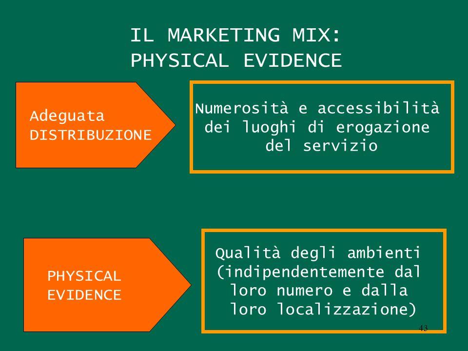 IL MARKETING MIX: PHYSICAL EVIDENCE Adeguata DISTRIBUZIONE Numerosità e accessibilità dei luoghi di erogazione del servizio PHYSICAL EVIDENCE Qualità