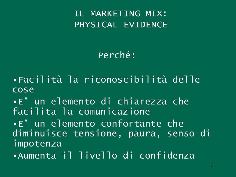 IL MARKETING MIX: PHYSICAL EVIDENCE Perché: Facilità la riconoscibilità delle cose E un elemento di chiarezza che facilita la comunicazione E un eleme