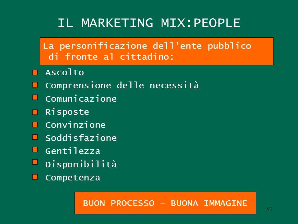 IL MARKETING MIX:PEOPLE Ascolto Comprensione delle necessità Comunicazione Risposte Convinzione Soddisfazione Gentilezza Disponibilità Competenza La p