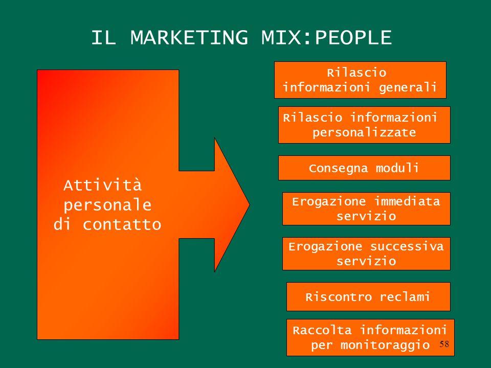 IL MARKETING MIX:PEOPLE Rilascio informazioni generali Rilascio informazioni personalizzate Consegna moduli Erogazione immediata servizio Erogazione s