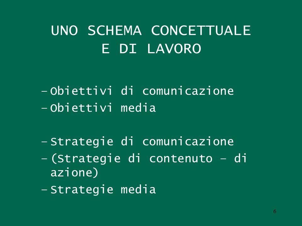 6 UNO SCHEMA CONCETTUALE E DI LAVORO –Obiettivi di comunicazione –Obiettivi media –Strategie di comunicazione –(Strategie di contenuto – di azione) –S