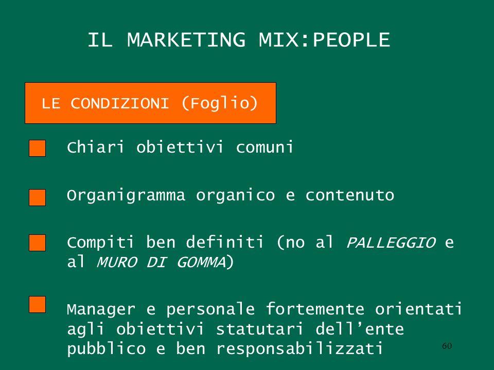 IL MARKETING MIX:PEOPLE Chiari obiettivi comuni Organigramma organico e contenuto Compiti ben definiti (no al PALLEGGIO e al MURO DI GOMMA) Manager e