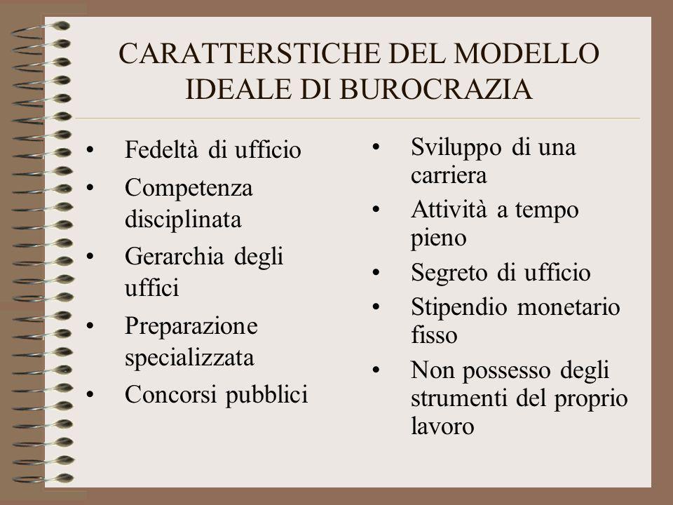 CARATTERSTICHE DEL MODELLO IDEALE DI BUROCRAZIA Fedeltà di ufficio Competenza disciplinata Gerarchia degli uffici Preparazione specializzata Concorsi
