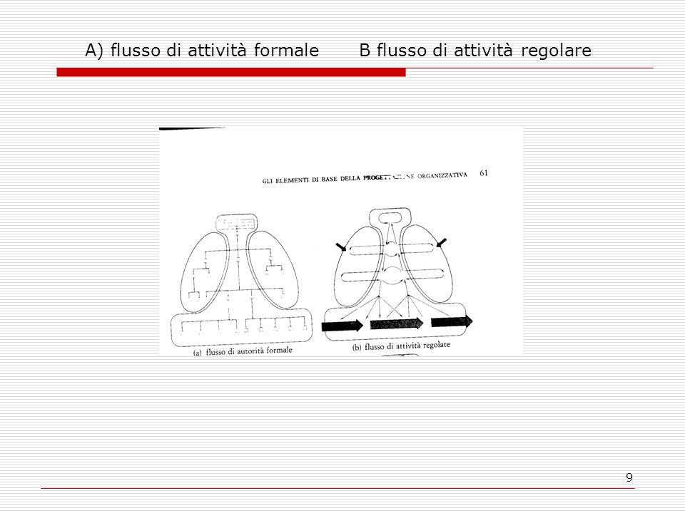 10 C e D immagini meno chiare e lineari C flusso di comunicazioni informali socio gramma del sistema di comunicazione di unamministrazione comunale D Insieme di costellazioni di lavoro, non gerarchiche, interne al nucleo operativo, ma anche trasversali alle 5 parti