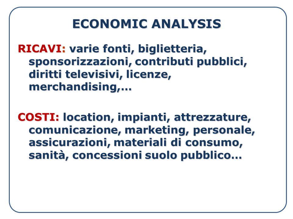ECONOMIC ANALYSIS RICAVI: varie fonti, biglietteria, sponsorizzazioni, contributi pubblici, diritti televisivi, licenze, merchandising,… COSTI: locati
