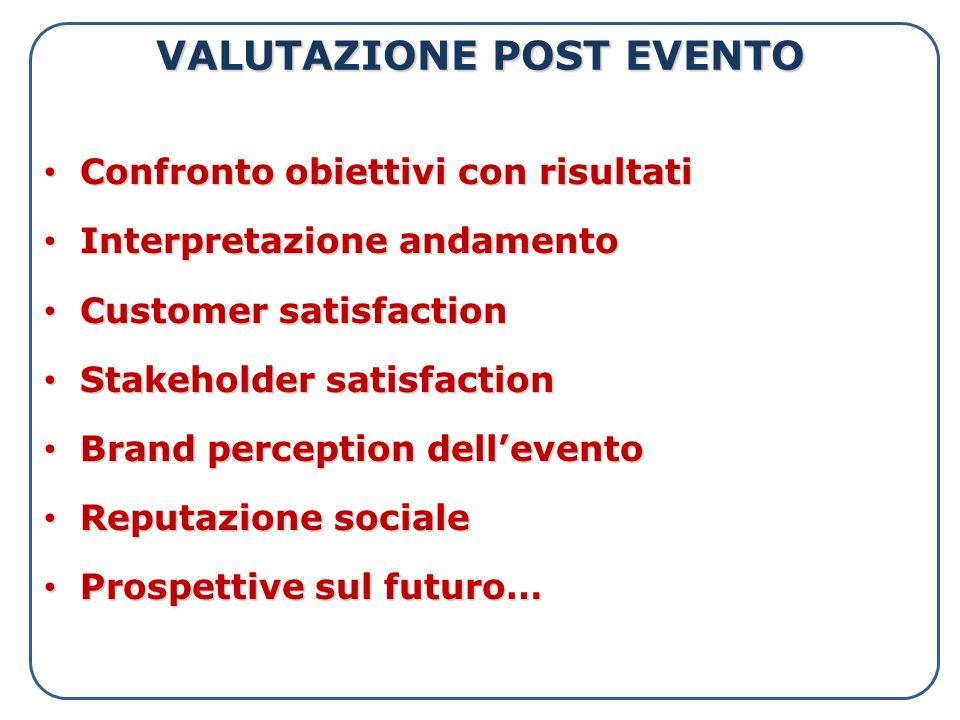 VALUTAZIONE POST EVENTO Confronto obiettivi con risultati Confronto obiettivi con risultati Interpretazione andamento Interpretazione andamento Custom