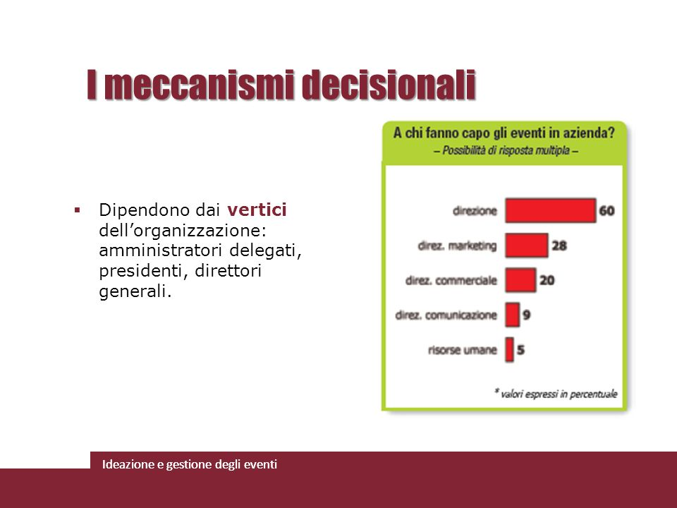 Ideazione e gestione degli eventi I meccanismi decisionali Dipendono dai vertici dellorganizzazione: amministratori delegati, presidenti, direttori ge