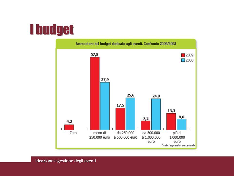 Ideazione e gestione degli eventi I budget