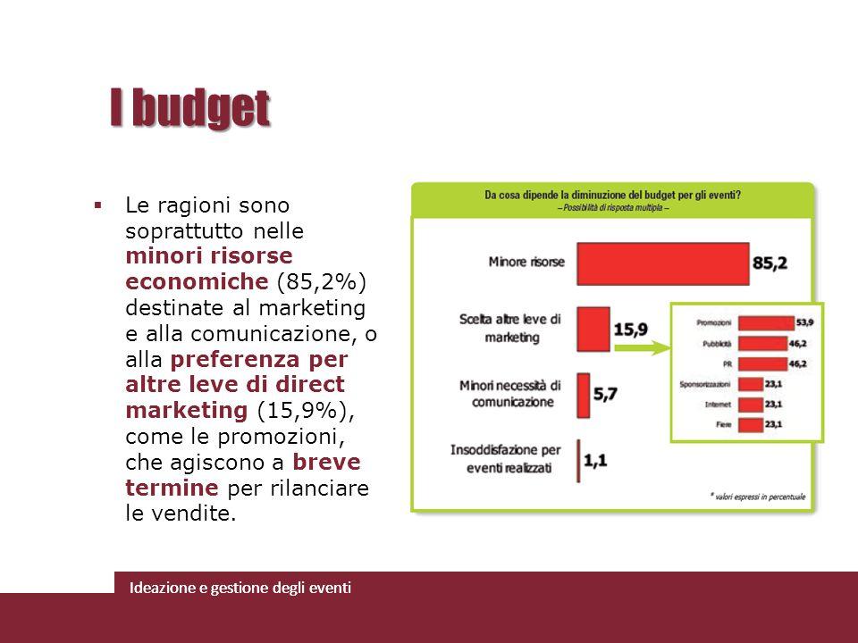 Ideazione e gestione degli eventi Le ragioni sono soprattutto nelle minori risorse economiche (85,2%) destinate al marketing e alla comunicazione, o a