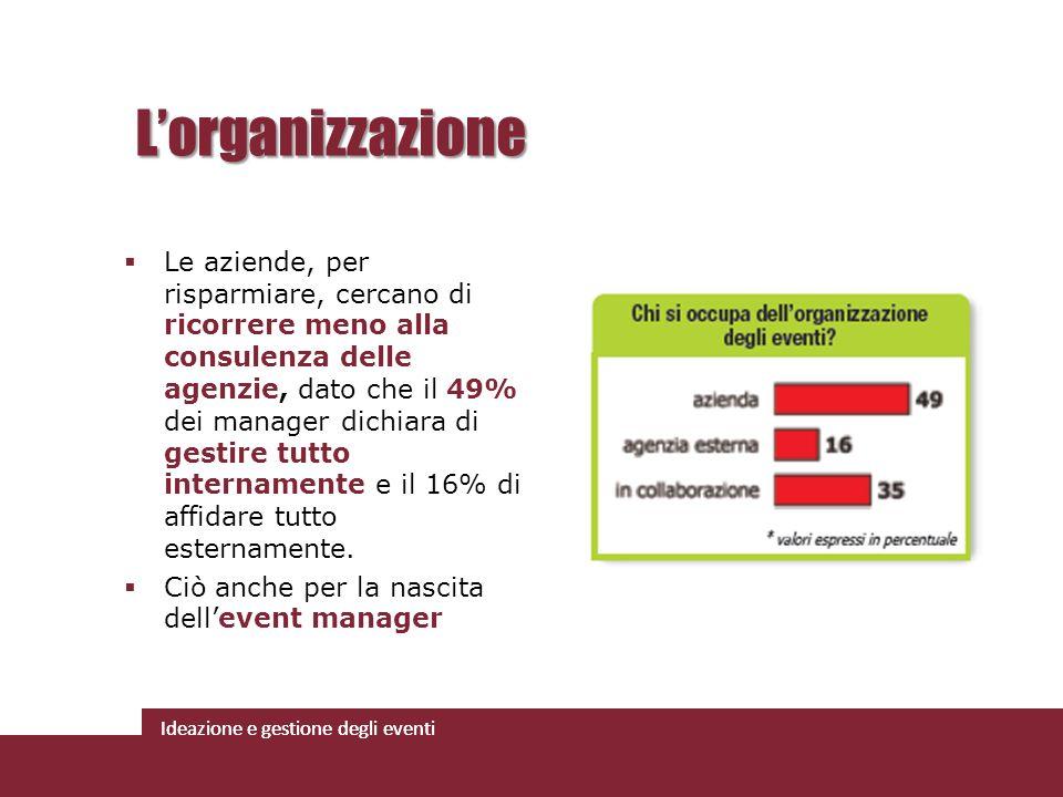 Ideazione e gestione degli eventi Le aziende, per risparmiare, cercano di ricorrere meno alla consulenza delle agenzie, dato che il 49% dei manager di