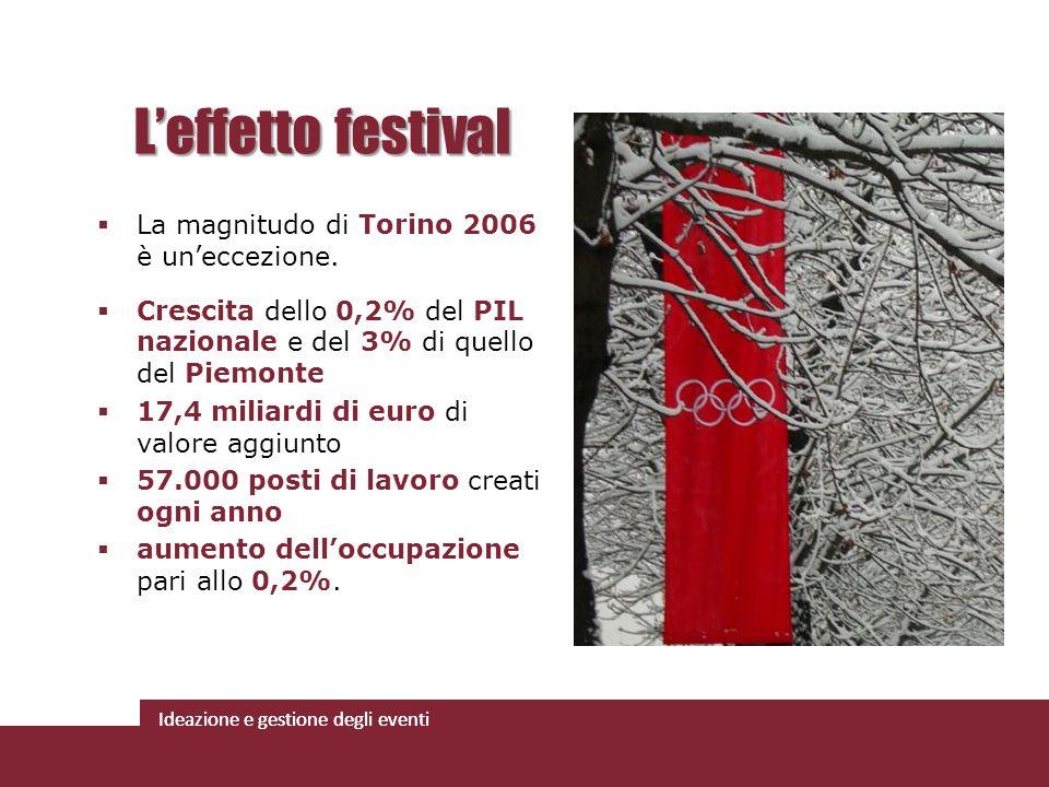 Ideazione e gestione degli eventi La magnitudo di Torino 2006 è uneccezione. Crescita dello 0,2% del PIL nazionale e del 3% di quello del Piemonte 17,