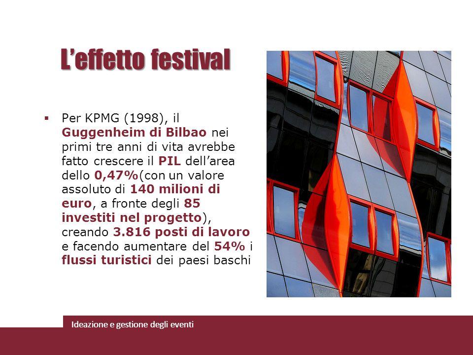 Ideazione e gestione degli eventi Per KPMG (1998), il Guggenheim di Bilbao nei primi tre anni di vita avrebbe fatto crescere il PIL dellarea dello 0,4