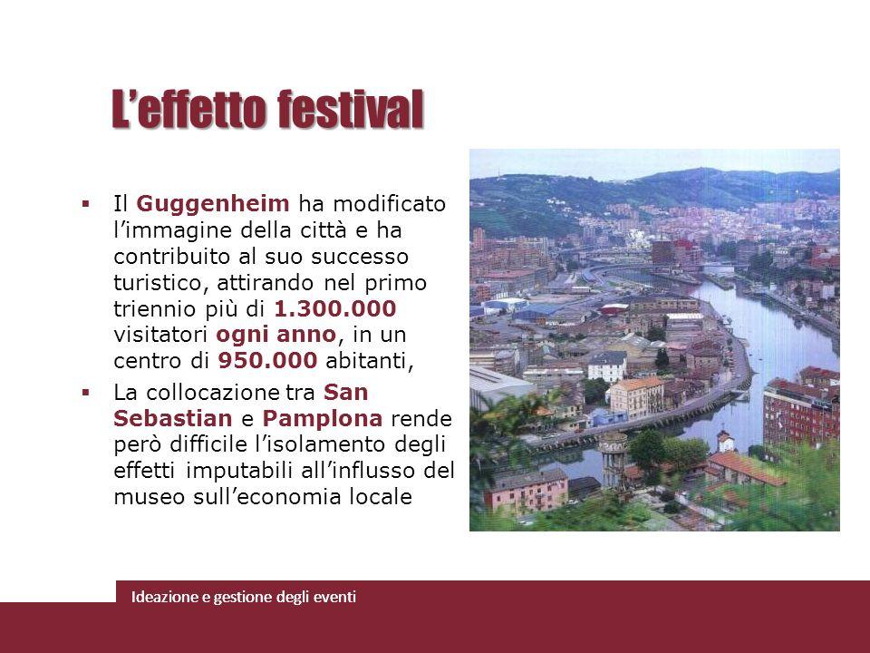 Ideazione e gestione degli eventi Il Guggenheim ha modificato limmagine della città e ha contribuito al suo successo turistico, attirando nel primo tr