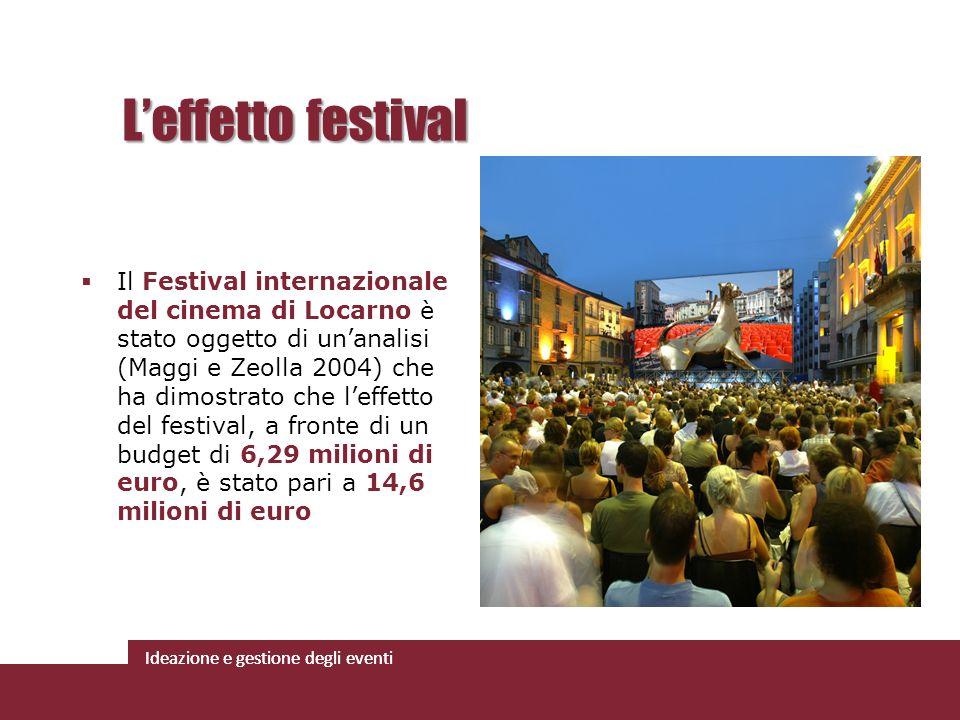 Ideazione e gestione degli eventi Il Festival internazionale del cinema di Locarno è stato oggetto di unanalisi (Maggi e Zeolla 2004) che ha dimostrat