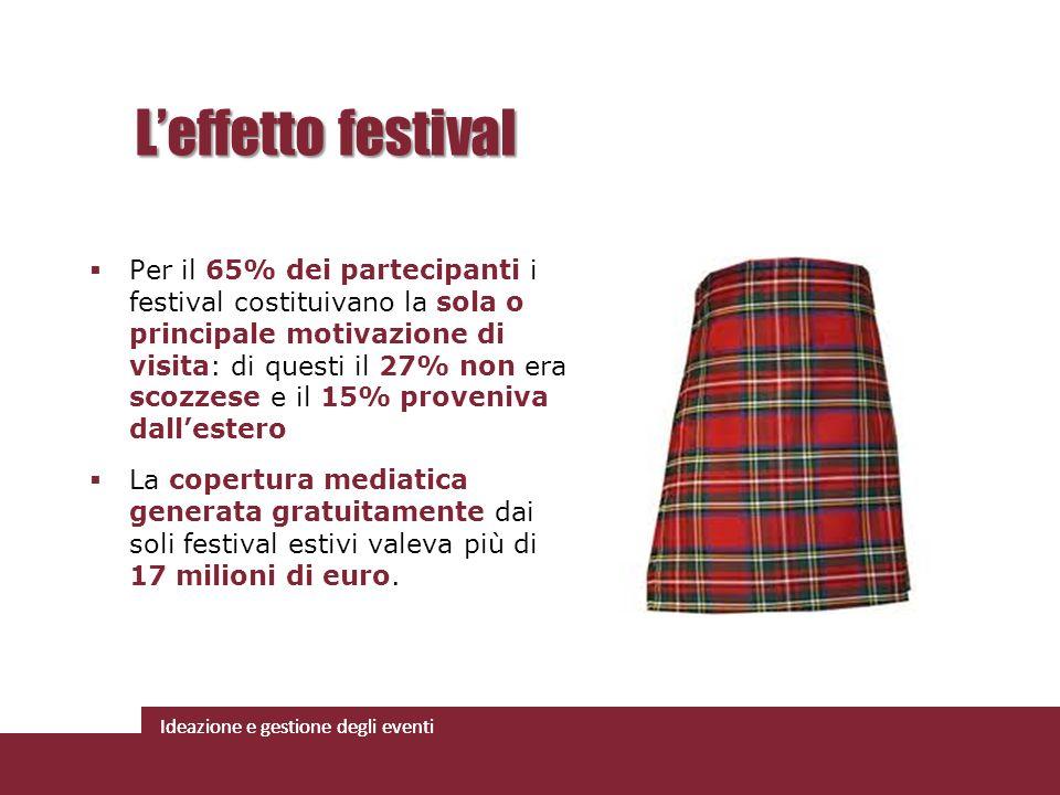 Ideazione e gestione degli eventi Per il 65% dei partecipanti i festival costituivano la sola o principale motivazione di visita: di questi il 27% non