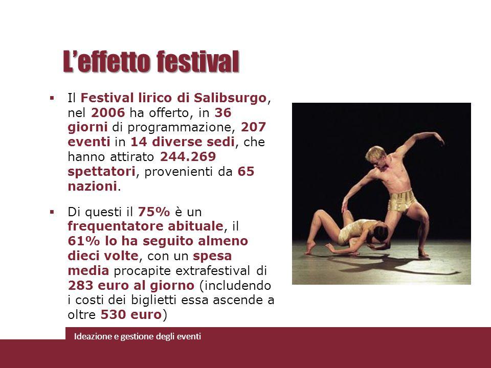 Ideazione e gestione degli eventi Il Festival lirico di Salibsurgo, nel 2006 ha offerto, in 36 giorni di programmazione, 207 eventi in 14 diverse sedi
