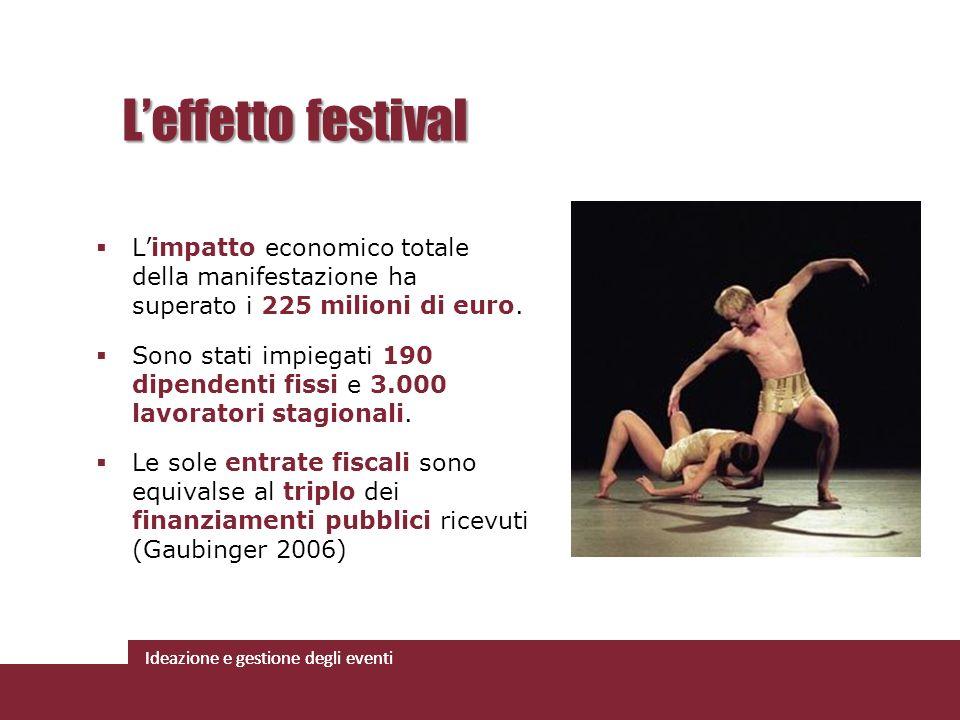 Ideazione e gestione degli eventi Limpatto economico totale della manifestazione ha superato i 225 milioni di euro. Sono stati impiegati 190 dipendent