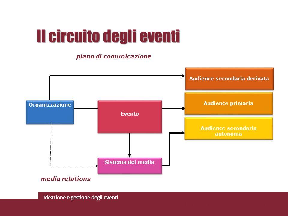 Ideazione e gestione degli eventi Organizzazione Evento Audience secondaria derivata Audienc Audience secondaria derivata Audienc Sistema dei media pi