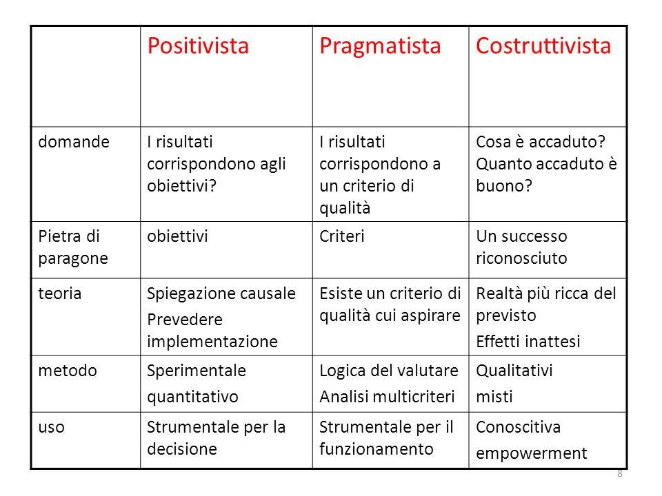 8 PositivistaPragmatistaCostruttivista domandeI risultati corrispondono agli obiettivi? I risultati corrispondono a un criterio di qualità Cosa è acca