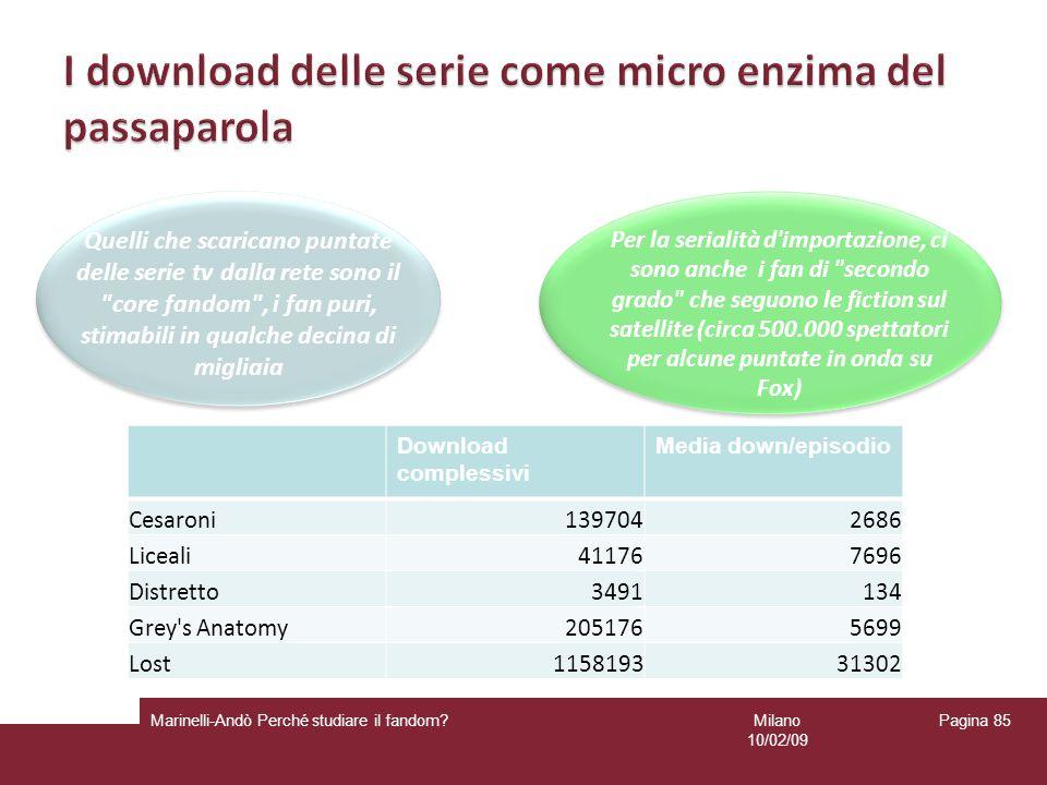 Milano 10/02/09 Marinelli-Andò Perché studiare il fandom? Pagina 85 Download complessivi Media down/episodio Cesaroni1397042686 Liceali411767696 Distr
