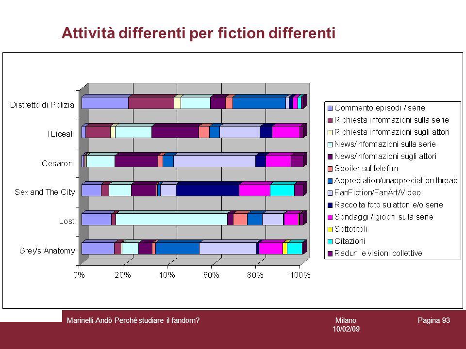 Milano 10/02/09 Marinelli-Andò Perché studiare il fandom? Pagina 93 Attività differenti per fiction differenti