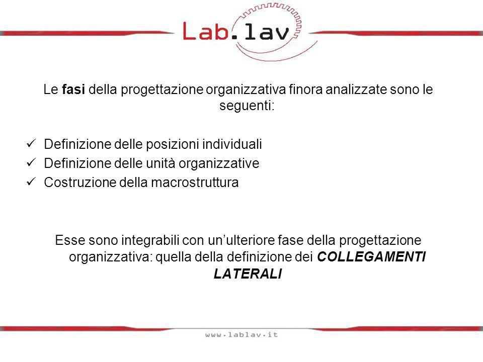 Le fasi della progettazione organizzativa finora analizzate sono le seguenti: Definizione delle posizioni individuali Definizione delle unità organizz