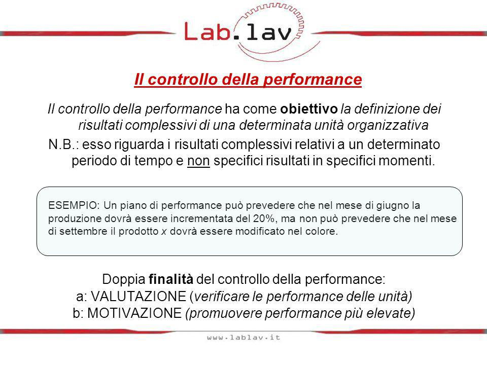 Il controllo della performance Il controllo della performance ha come obiettivo la definizione dei risultati complessivi di una determinata unità orga
