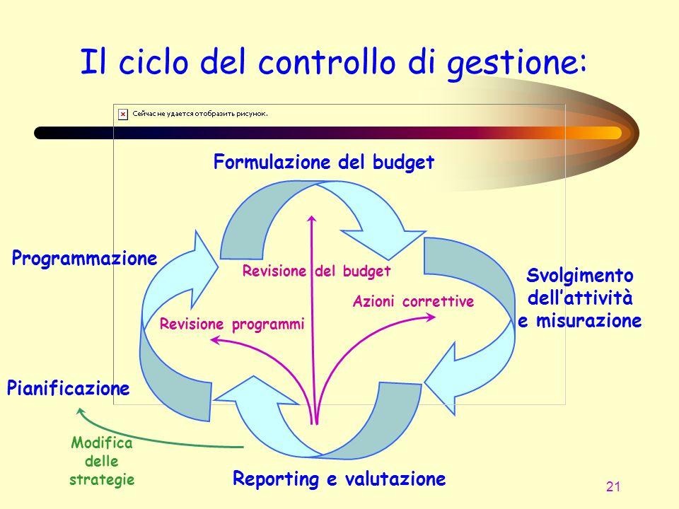 21 Il ciclo del controllo di gestione: Programmazione Formulazione del budget Reporting e valutazione Svolgimento dellattività e misurazione Revisione