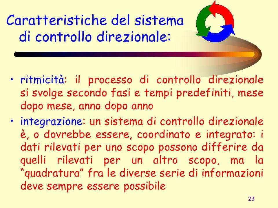 23 ritmicità: il processo di controllo direzionale si svolge secondo fasi e tempi predefiniti, mese dopo mese, anno dopo anno integrazione: un sistema