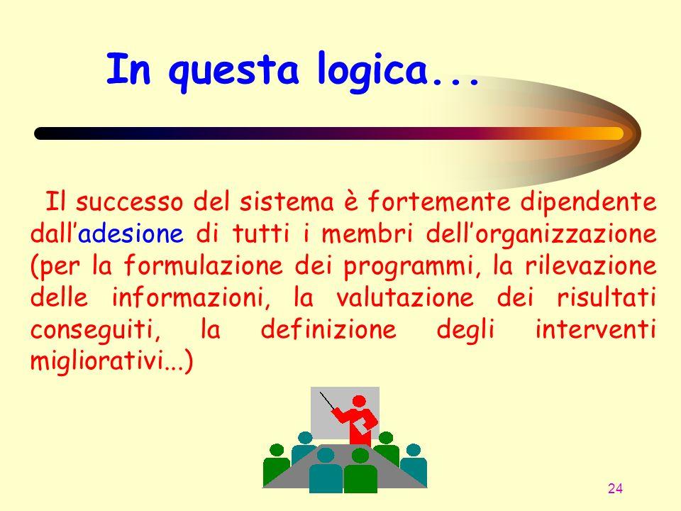 24 In questa logica... Il successo del sistema è fortemente dipendente dalladesione di tutti i membri dellorganizzazione (per la formulazione dei prog