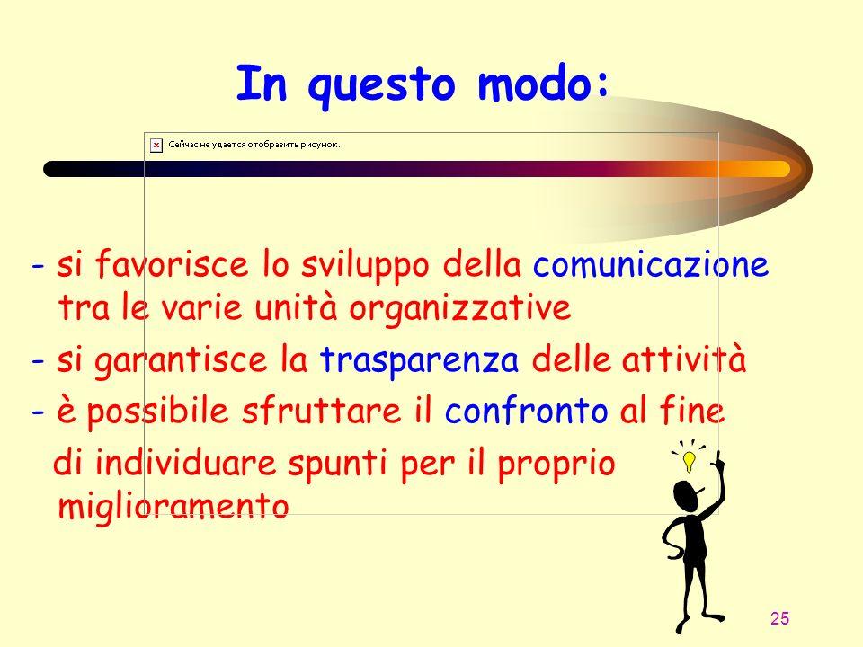 25 In questo modo: - si favorisce lo sviluppo della comunicazione tra le varie unità organizzative - si garantisce la trasparenza delle attività - è p