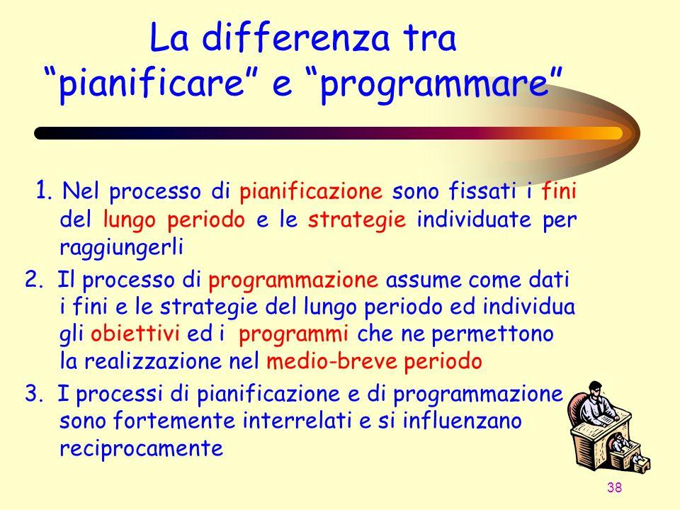 38 La differenza tra pianificare e programmare 1. Nel processo di pianificazione sono fissati i fini del lungo periodo e le strategie individuate per