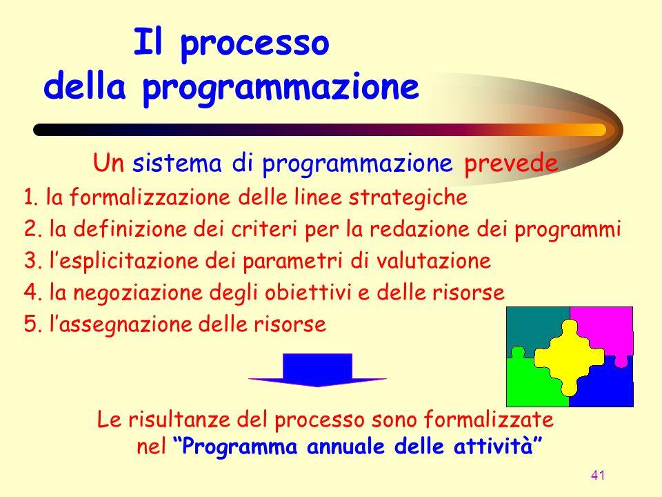 41 Il processo della programmazione Un sistema di programmazione prevede 1. la formalizzazione delle linee strategiche 2. la definizione dei criteri p