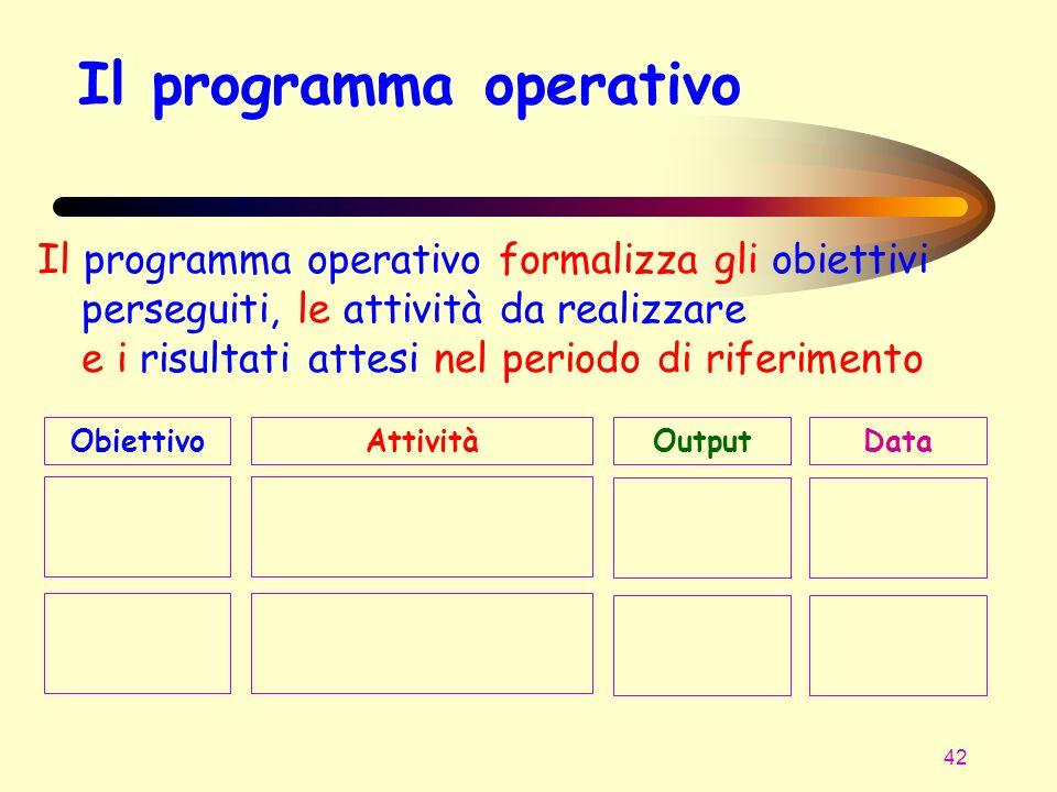 42 Il programma operativo Il programma operativo formalizza gli obiettivi perseguiti, le attività da realizzare e i risultati attesi nel periodo di ri