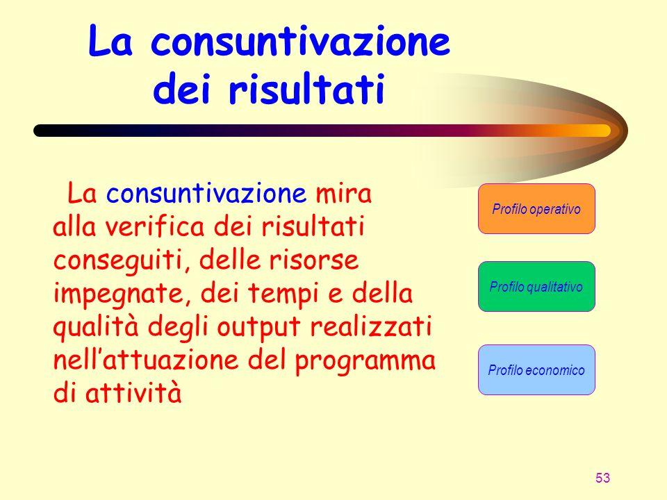 53 La consuntivazione dei risultati La consuntivazione mira alla verifica dei risultati conseguiti, delle risorse impegnate, dei tempi e della qualità