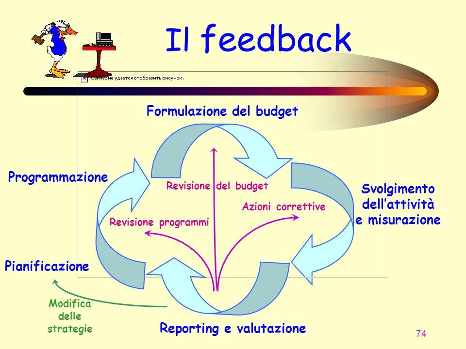 74 Il feedback Programmazione Formulazione del budget Reporting e valutazione Svolgimento dellattività e misurazione Revisione del budget Revisione pr