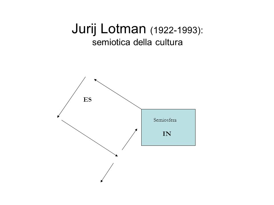 Jurij Lotman (1922-1993): semiotica della cultura IN Semiosfera ES