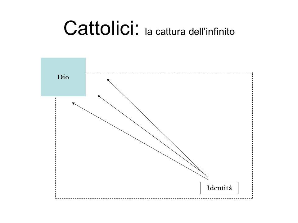Cattolici: la cattura dellinfinito Identità Dio