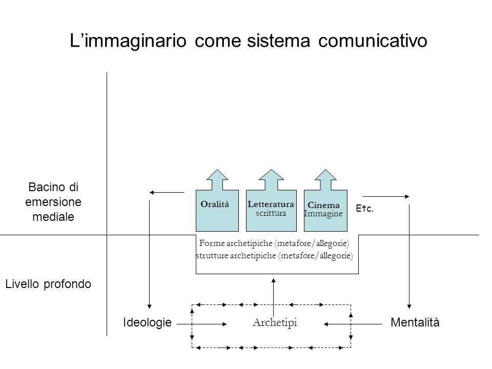 Limmaginario come sistema comunicativo Livello profondo Bacino di emersione mediale IdeologieMentalità Archetipi Forme archetipiche (metafore/allegori