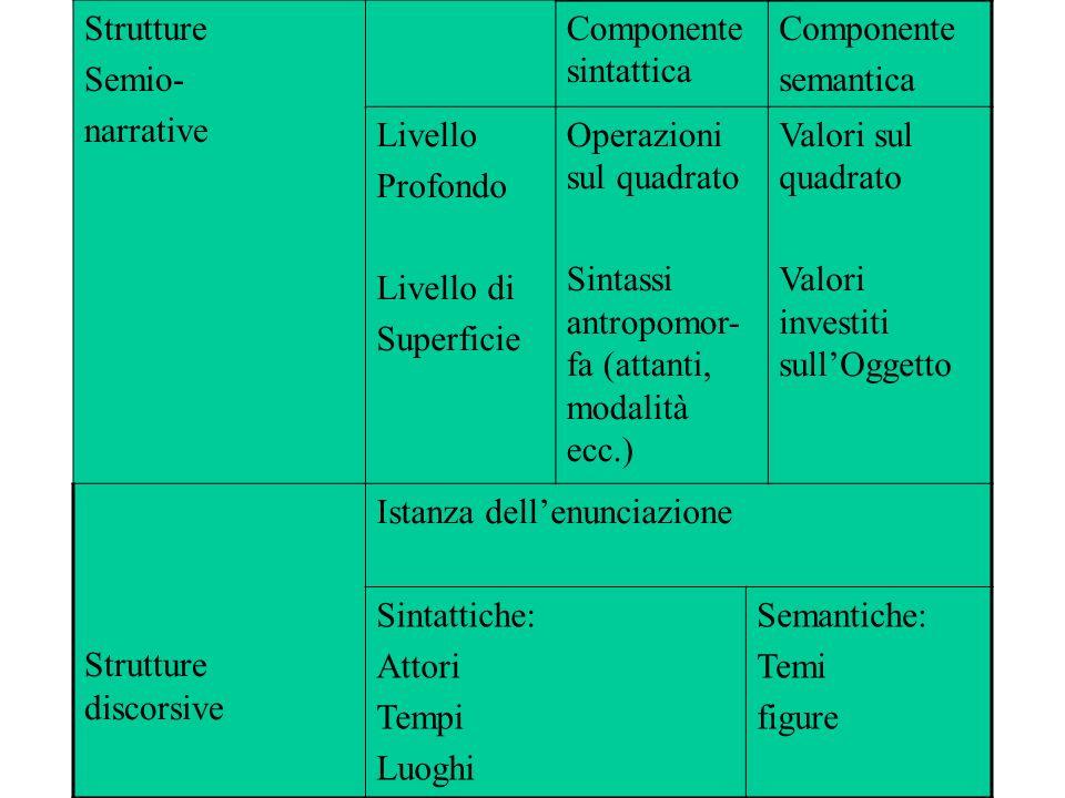 Strutture Semio- narrative Componente sintattica Componente semantica Livello Profondo Livello di Superficie Operazioni sul quadrato Sintassi antropom